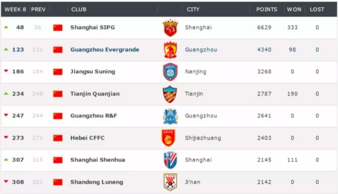 上海上港必定成为今年中超新赛季的老大