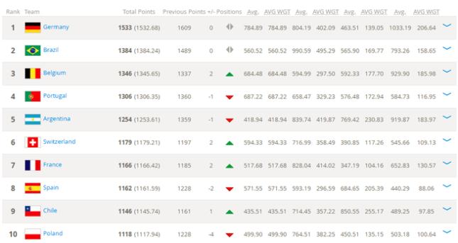 FIFA世界列强排名 比利时入前三紧跟德巴
