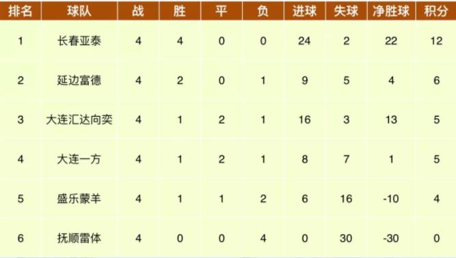 青超U14 长春亚泰四战全胜拥22个净胜球