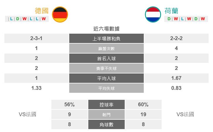 德国激战荷兰 球场上绝对没有「以和为贵」