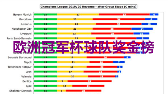19-20赛季欧洲冠军杯球会奖金挨个看