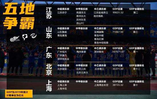 新一期中国足球版图出炉 湖南险成荒漠